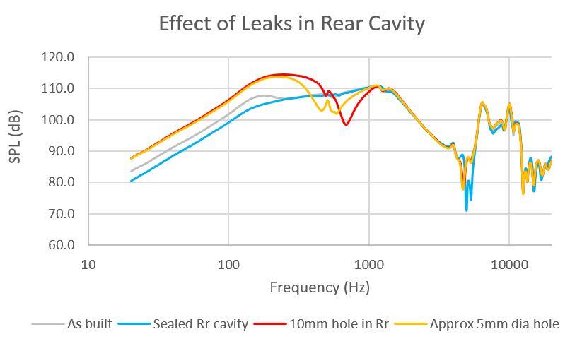 Rr-cavity-leaks