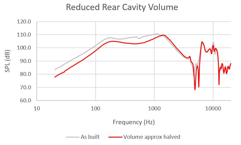 Rr-cavity-vol